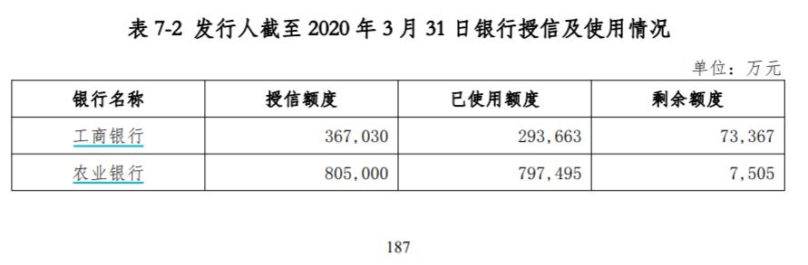 重庆能源投资9亿违约,涉及大行票据信用证!背后还要近150应付票据...