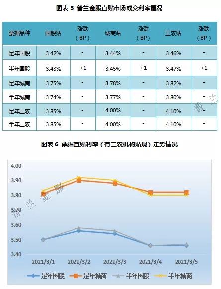 """票据周评:月初市场情绪主导,票价大体呈倒""""V""""型"""