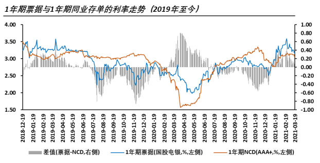 """【票据利率】票据市场上的""""季末交易必胜定理""""还存在吗?"""