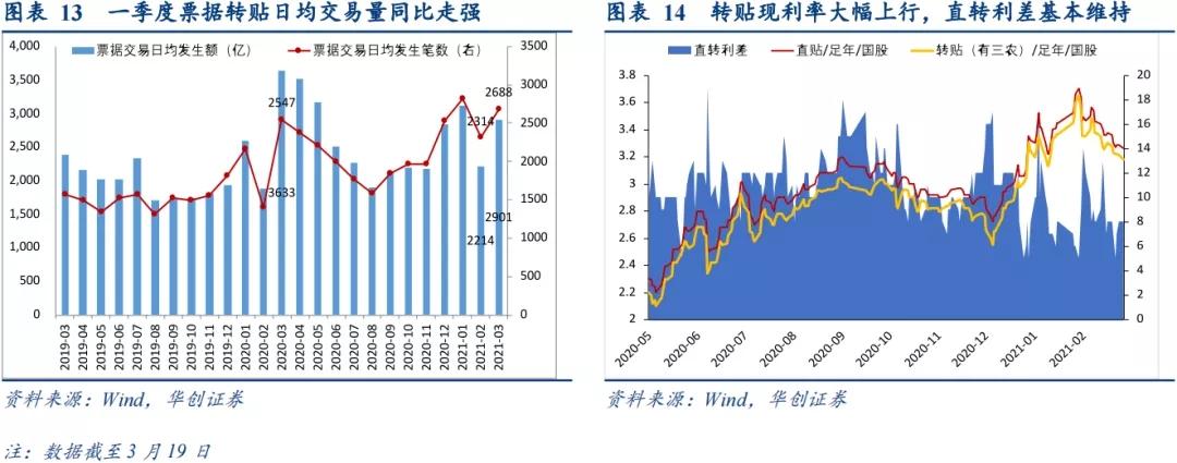 标票停滞,票据市场大幅波动——1-3月票据市场月报
