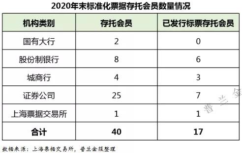 票据2020:市场参与者