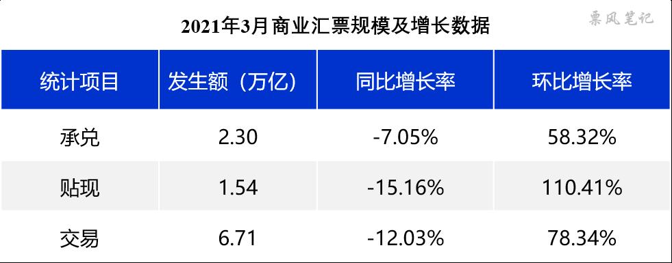 票据月评(3月):信贷投放低于预期,助推票据利率中枢下移