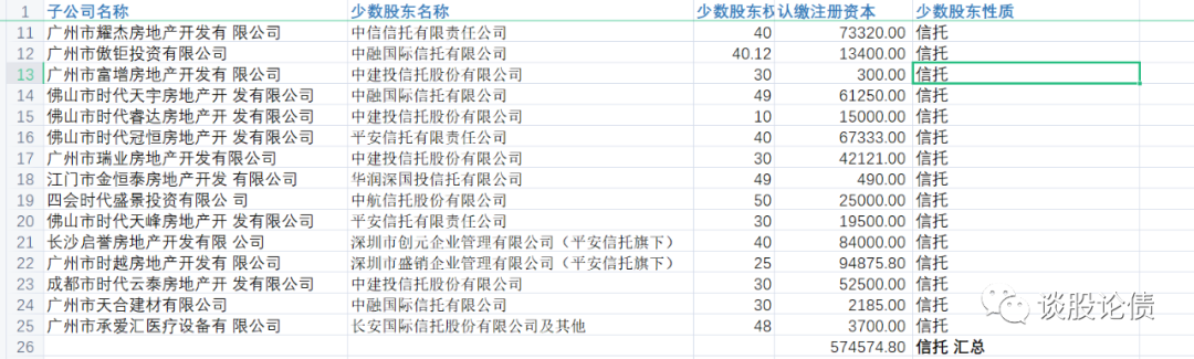 时代中国的明股实债和表外债务到底有多夸张