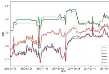 票据市场利率分层及波动特性