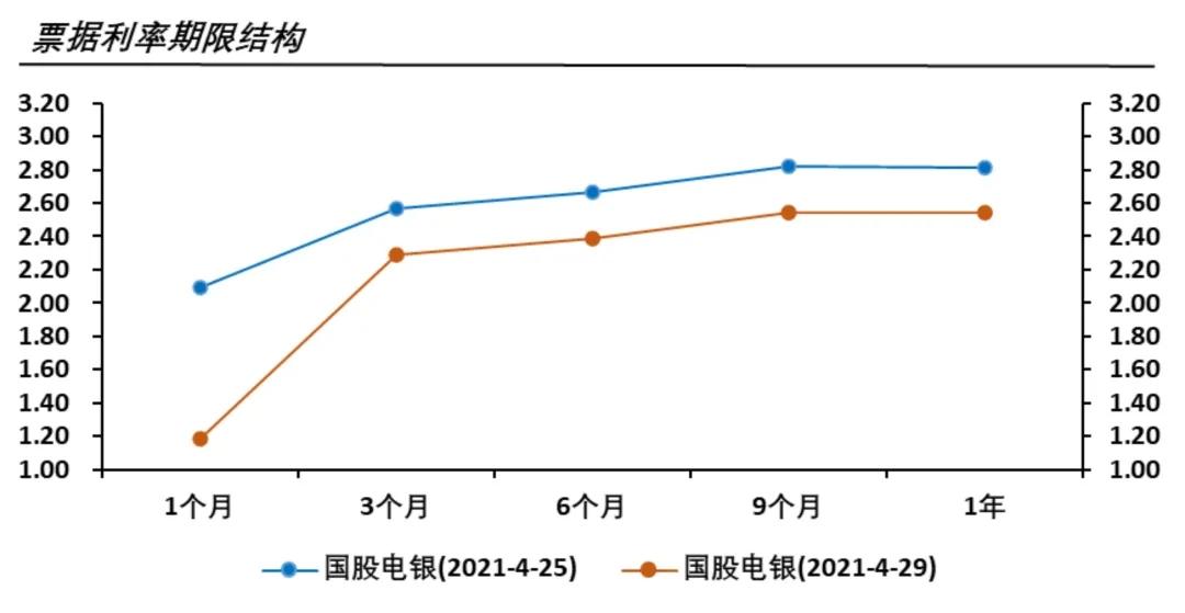 票据利率与同业存单利率对比的交易择时模型运用(短端对比)