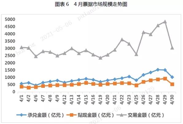 4月票据市场总结与5月预判
