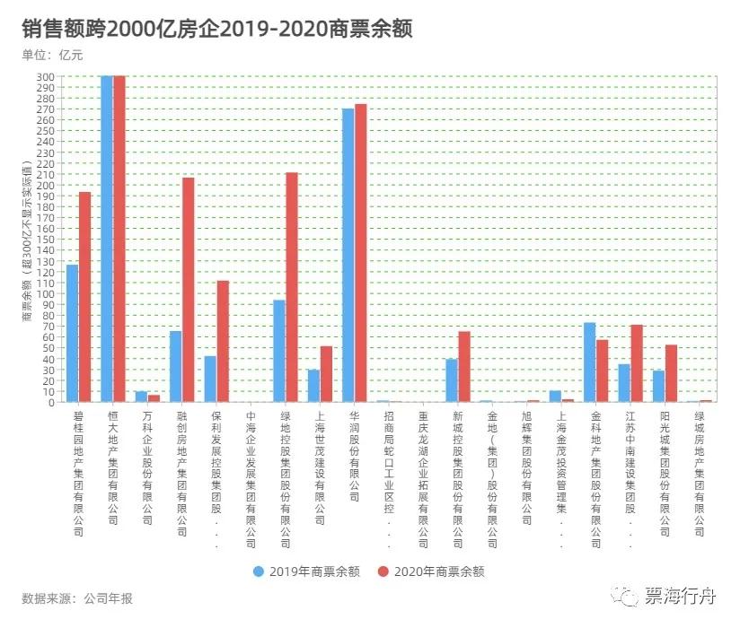 2020年房地产企业商票排行榜