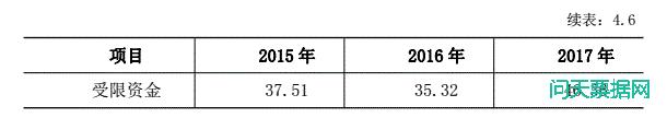 宝塔石化集团财务公司票据违约事件因素分析
