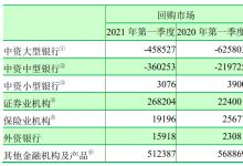 2021年第一季度金融市场运行情况