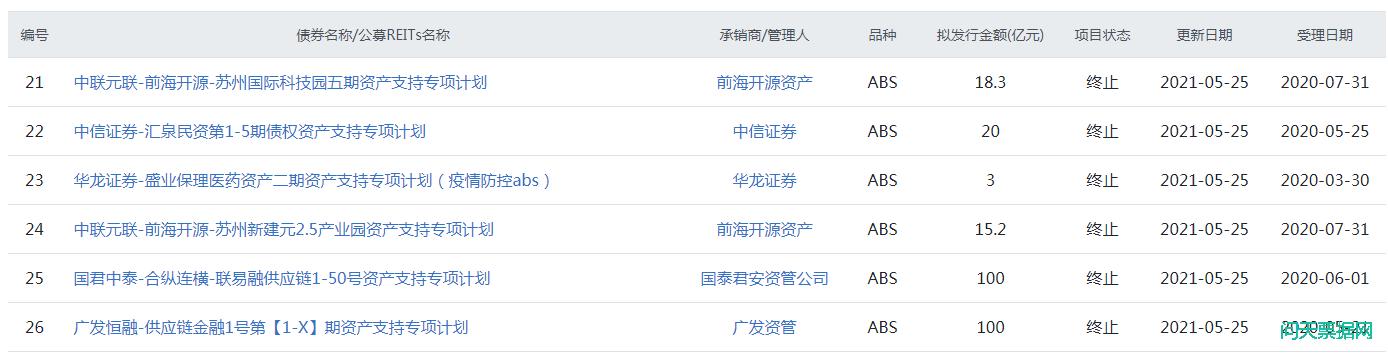 上交所26个ABS项目超1500亿被同日被终止!