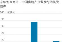 """房地产债券:违约暴雷和""""三道红线""""未减投资者抢购热度?"""