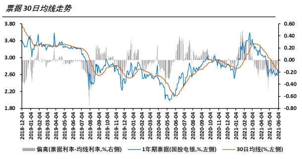 10年期国债利率已经触底反弹,票据利率是否会跟随上行?