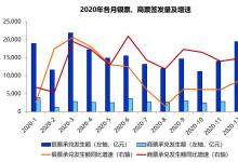 地产公司商票高增长下的隐忧