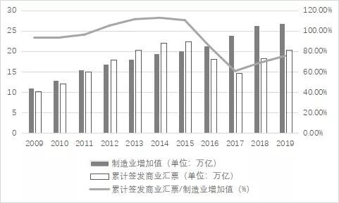 关于十四五期间推动北京制造业票据业务发展的研究