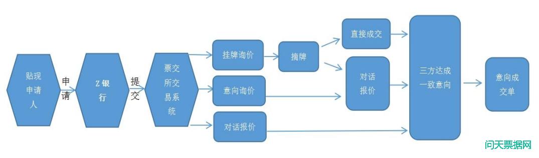 贴现通交易流程图