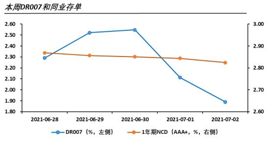 票据利率与DR007关系简析