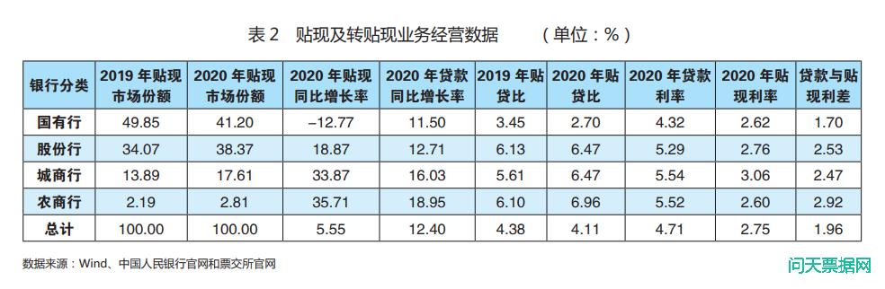 基于上市银行2020年报的票据业务发展探究