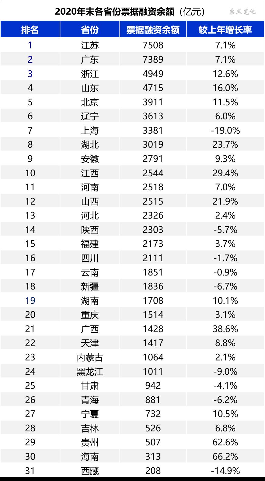2020年各省票据贴现规模排行榜