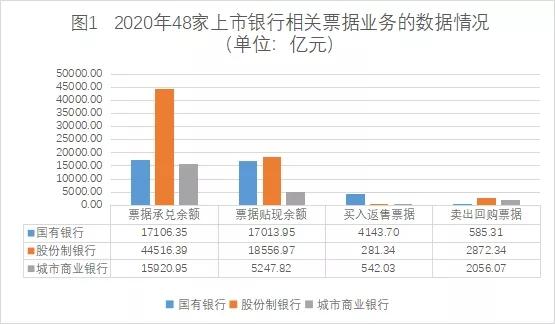 2020年48家上市银行票据业务分析及思考