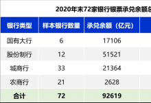 2020年银行银票承兑规模排行榜