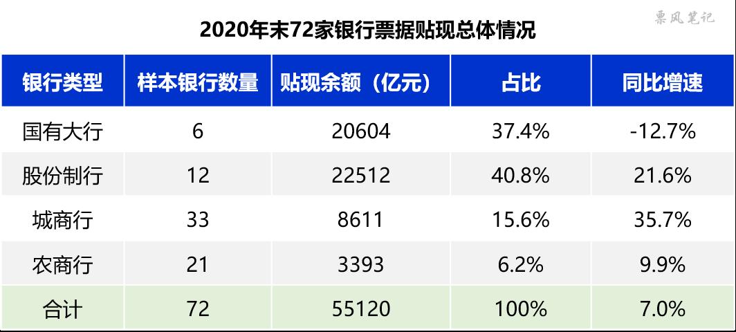 2020年银行票据贴现规模排行榜