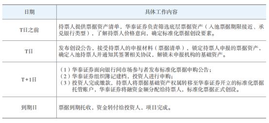 证券公司参与标准化票据业务的实践探索
