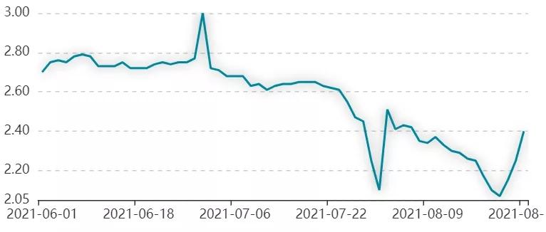 票友日报 || 票据利率突涨35bp,是谁在变?