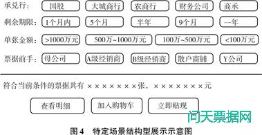 电子票据的可视化管理