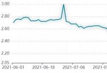 票据利率突涨35bp,是谁在变?
