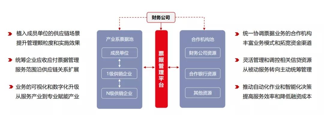 抢抓票据5G时代机遇 财务公司如何开展供应链票据业务
