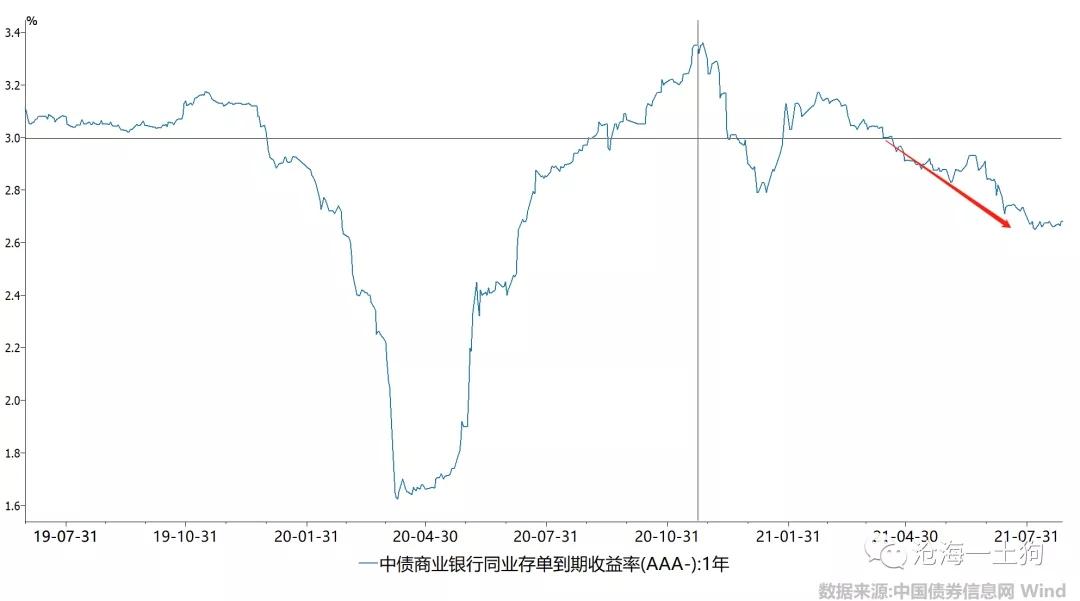 如何用供需曲线分析债券市场?