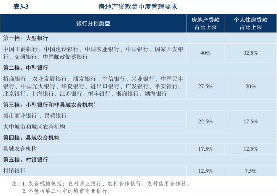 央行金融稳定报告:实施房地产贷款集中度管理