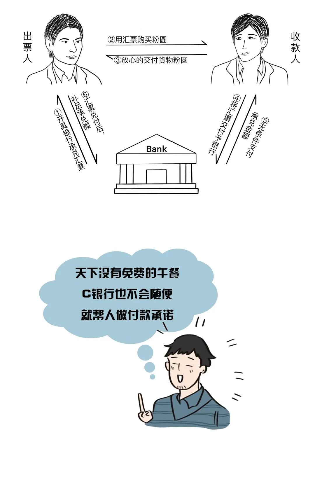 银行承兑汇票是什么?