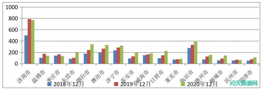 2020年山东票据业务发展报告