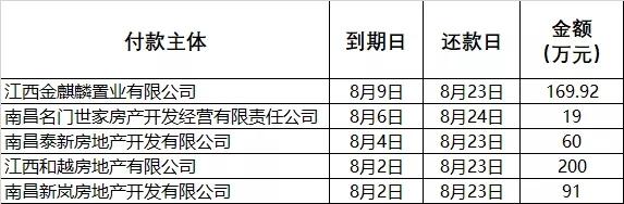 新力控股:9月15日前的逾期商票全部兑付!