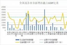 全国与各省市2020年新增社融与GDP分析