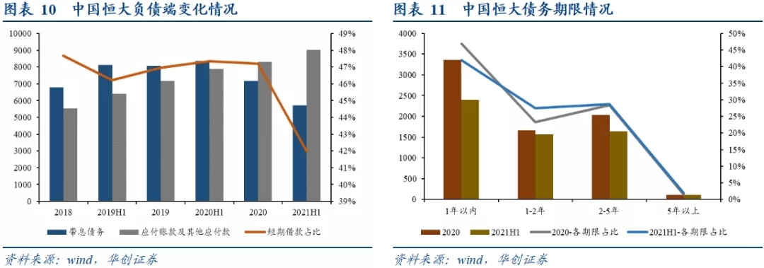 恒大、盛京银行信用风险分析预判